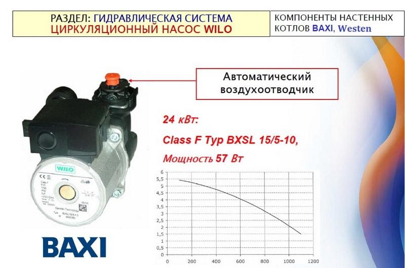 Насос Wilo BXSL 15/5-1 C