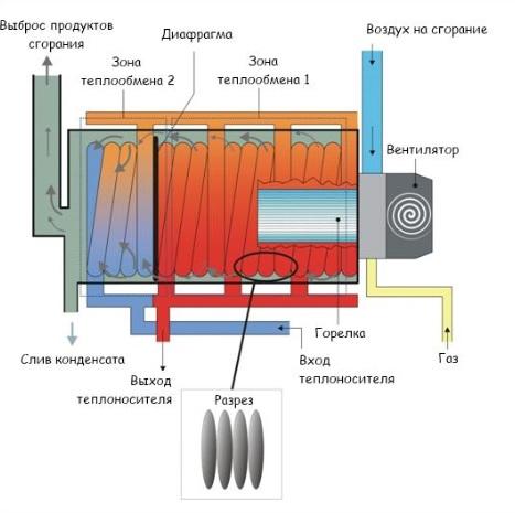 Теплообменник конденсационный