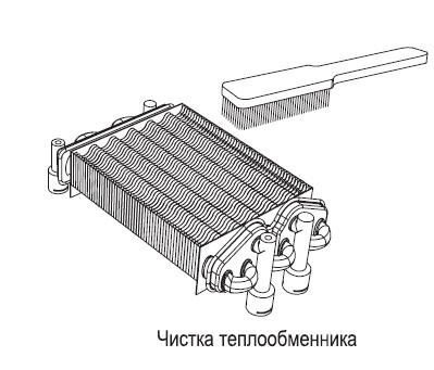 Чистка теплообменника
